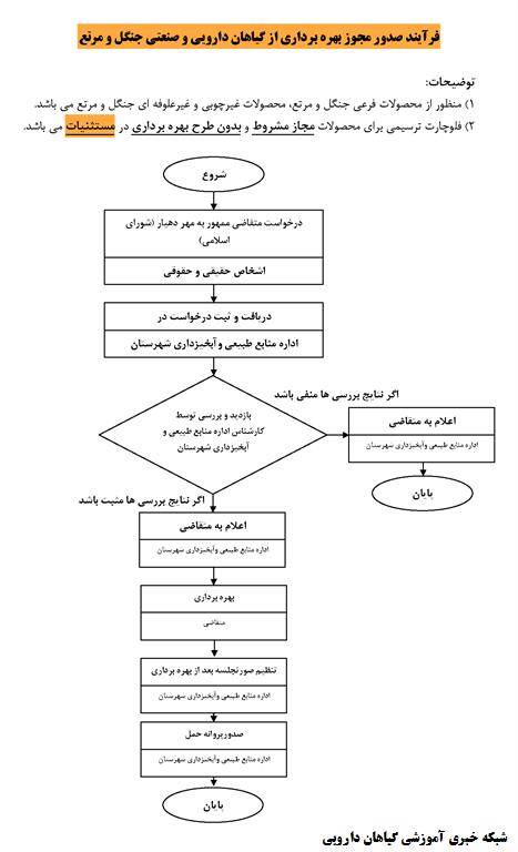 فرایند صدور مجوز بهرهبرداری از گیاهان دارویی و صنعتی جنگل و مرتع