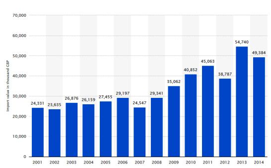 آمار واردات گیاهان دارویی انگلیس از سال 2001 تا 2014