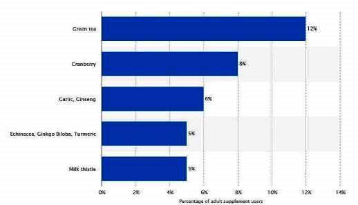 گیاهان دارویی پرفروش آمریکا در سال 2015 میلادی