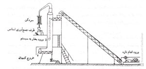استخراج اسانس به روش تقطیر دائمی